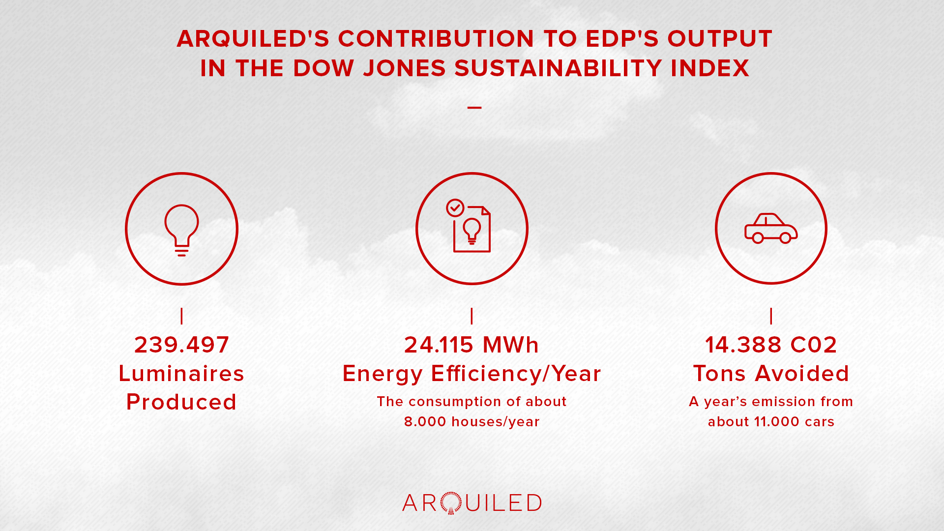 Arquiled' contribution do EDP output in Dow Jones Sustainability Index
