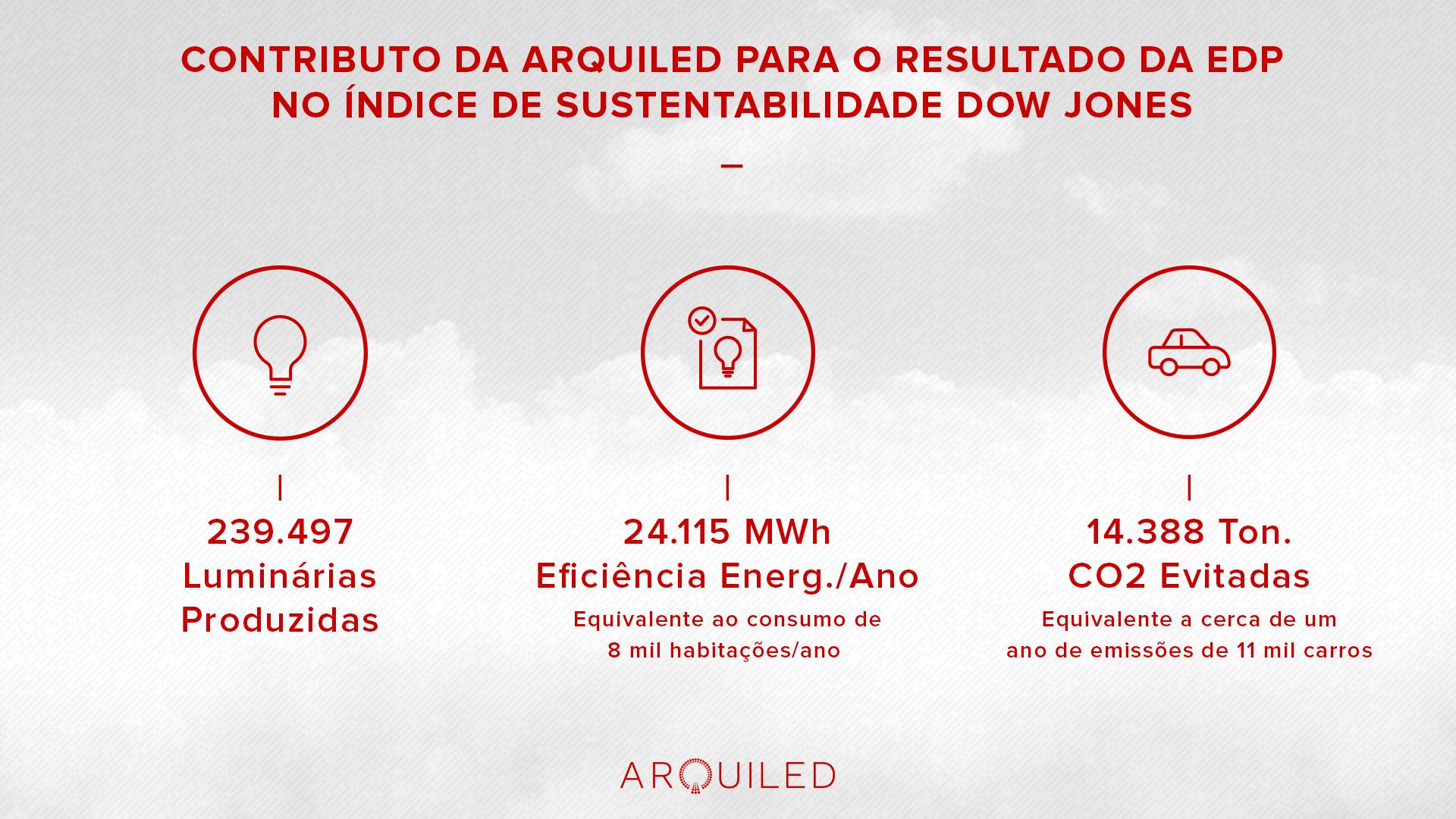Contributo da Arquiled para o resultado da EDP no Índice de Sustentabilidade Dow Jones