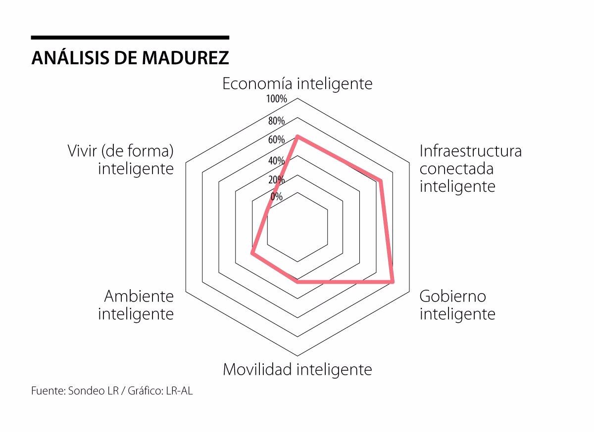 Analisis Madurez - Ciudades Inteligentes
