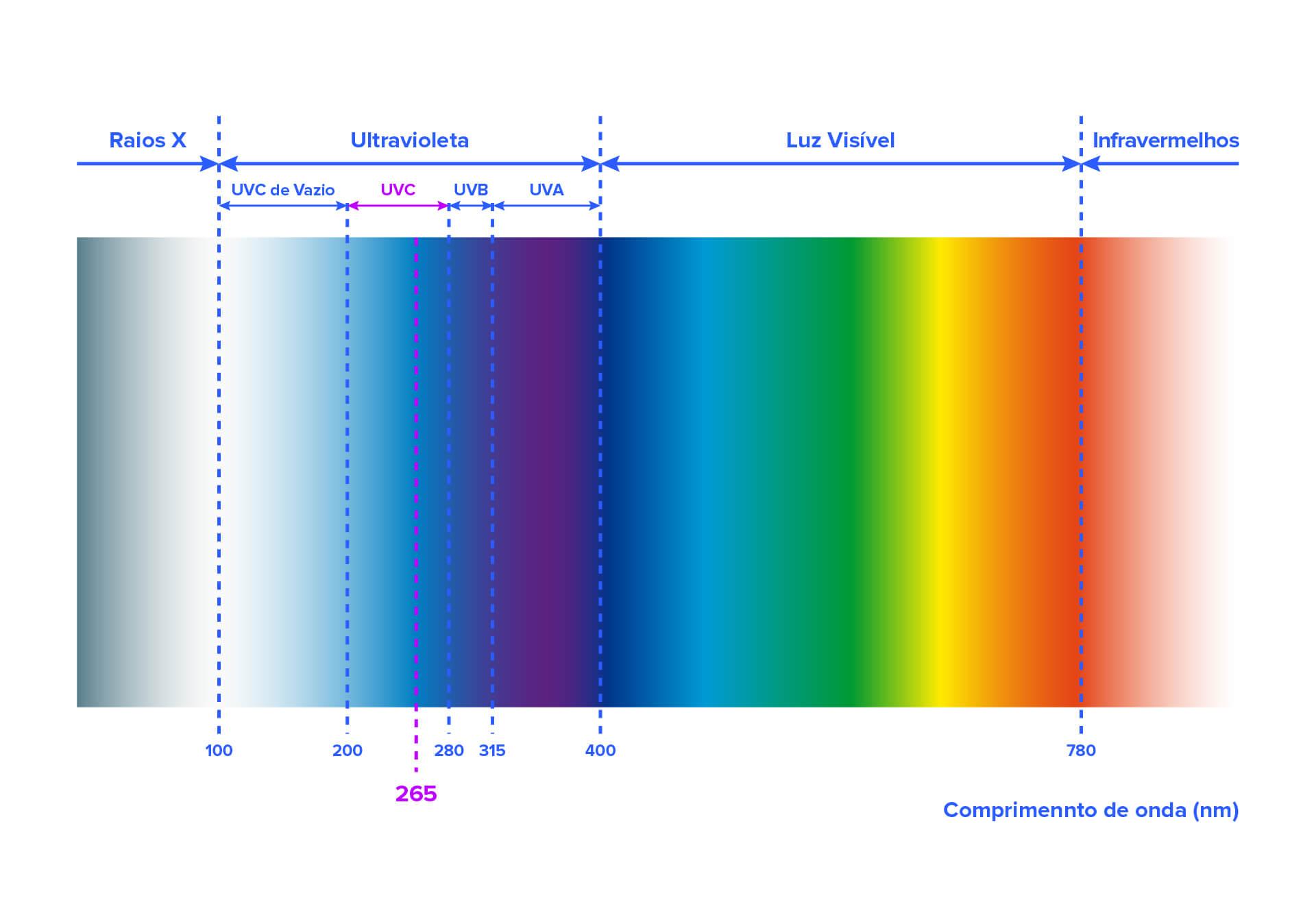 Dispositivos Higya - longitud de onda